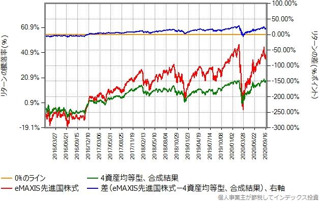 2016年1月から2020年9月までのリターン比較グラフ