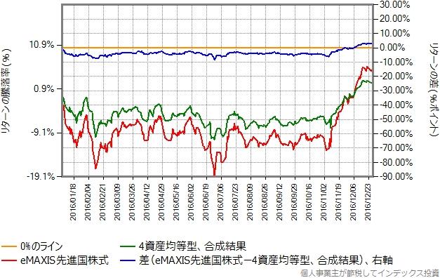 2016年のリターン比較グラフ