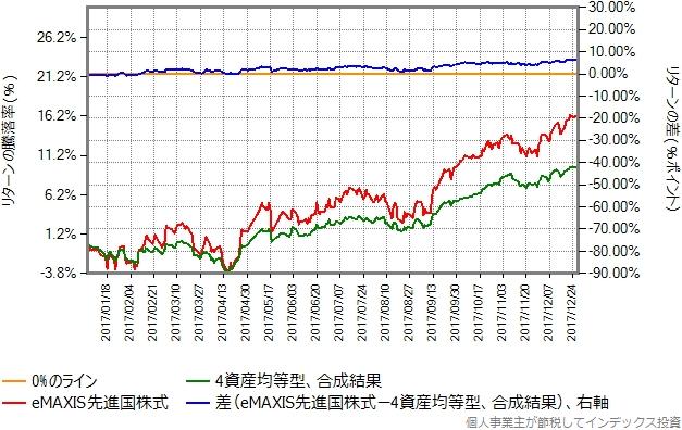 2017年のリターン比較グラフ