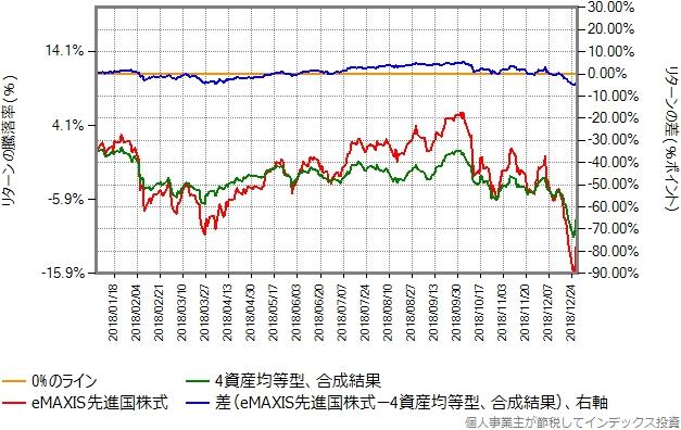 2018年のリターン比較グラフ