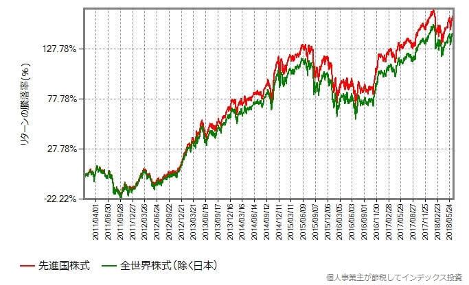 先進国株式に新興国株式を13%混ぜた場合