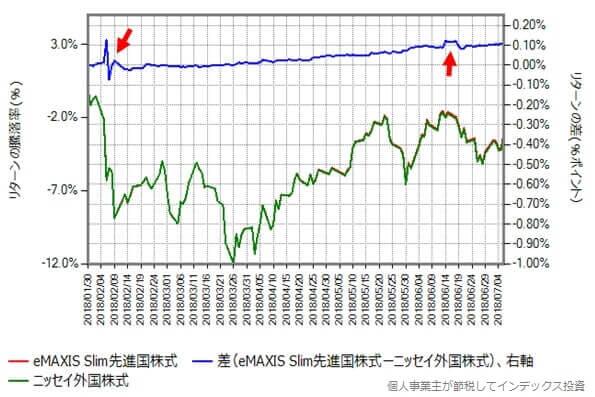 スリム先進国株式とニッセイ外国株式の2018年1月30日から7月6日までのリターン実績比較