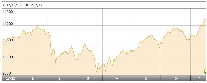 楽天全米株式