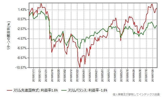 スリム先進国株式とスリムバランスの年初からのリターン比較