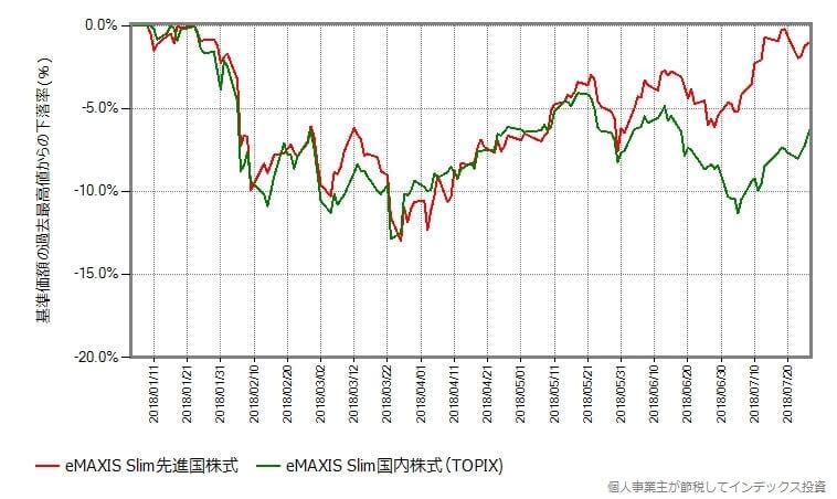 国内株式(TOPIX)