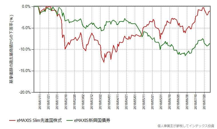新興国債券