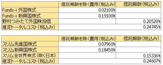 野村つみたて外国株投信とスリム全世界株式(除く日本)のトータルコストを推定