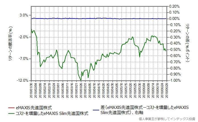 スリム先進国株式のコストを0.52014%増量