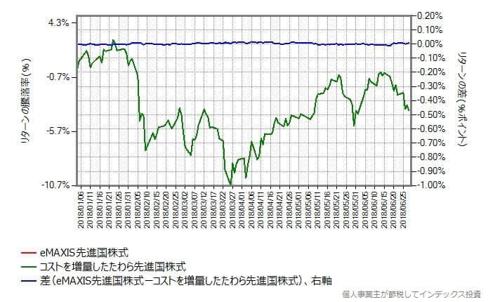 たわら先進国株式のコストを0.38%増量して比較