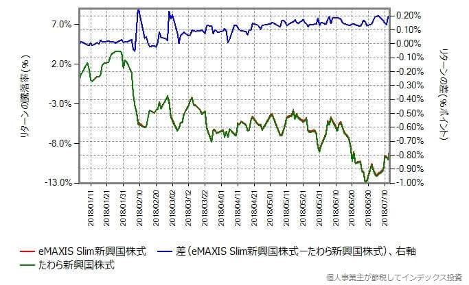 018年1月4日から2018年7月13日までのリターン実績比較