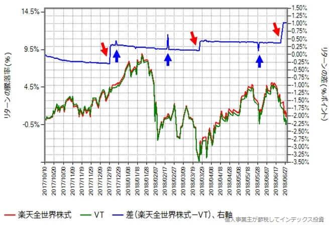 2017年10月10日から2018年6月29日における楽天全世界株式と本家VTのリターンの差