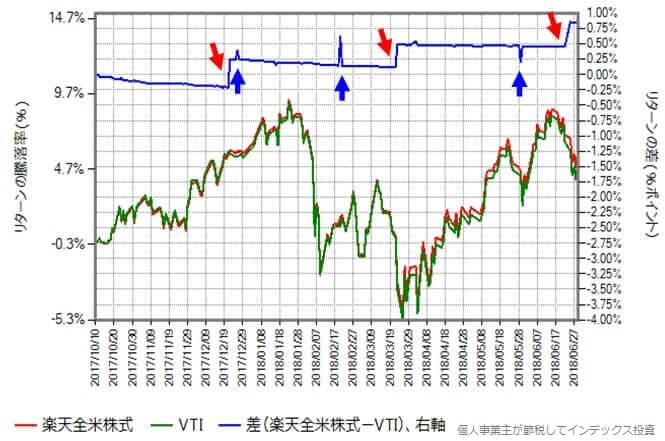 楽天全米株式と本家VTIのリターンの差