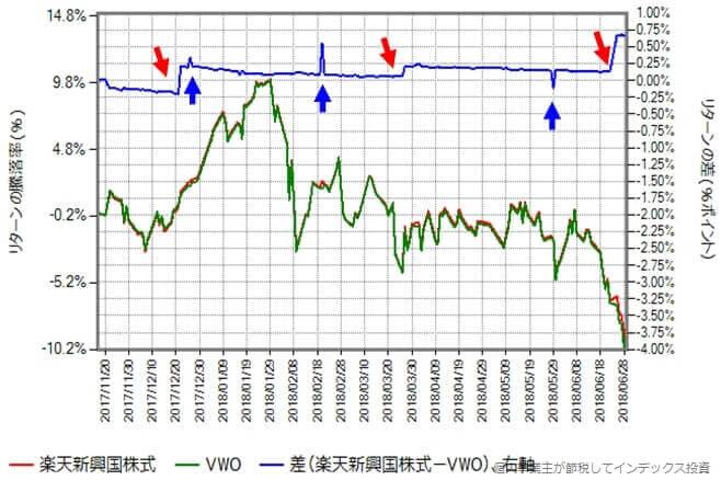 2017年11月17日から2018年6月29日における楽天新興国株式と本家VWOのリターンの差