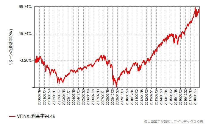 VFINXの基準価額の騰落率