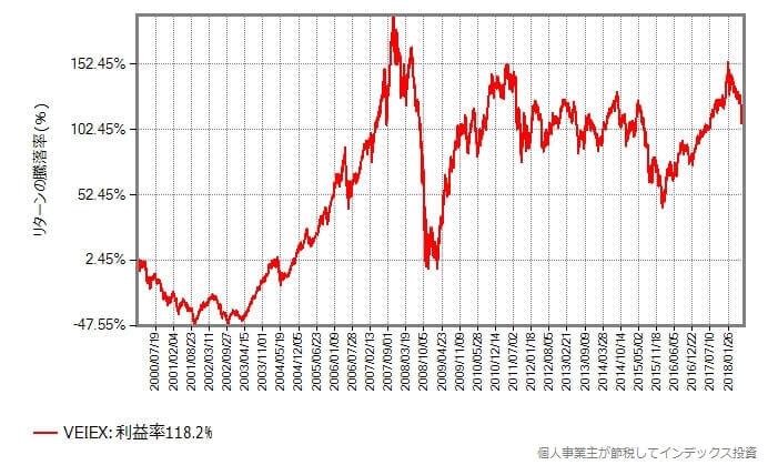 VEIEXの基準価額の騰落率