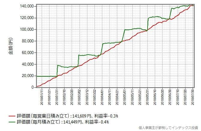 eMAXIS Slim国内株式(TOPIX)
