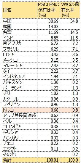 国別保有率比較