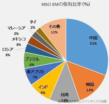 MSCI EMの保有比率