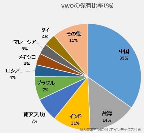 VWOの保有比率