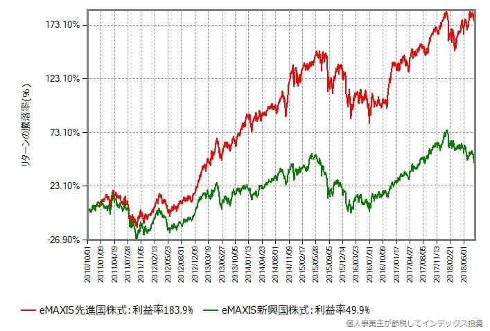 eMAXIS先進国株式とeMAXIS新興国株式のリターン比較
