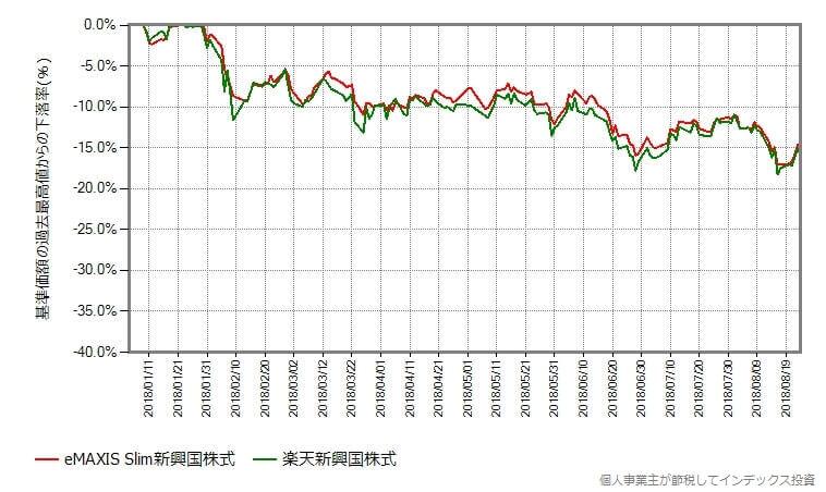 年初からの基準価額の最高値からの下落率の変