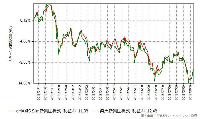 スリム新興国株式と楽天新興国株式の年初からの基準価額の騰落率の変化