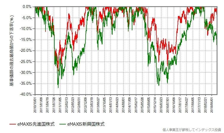 eMAXIS先進国株式とeMAXIS新興国株式の基準価額の最高値からの下落率の比較