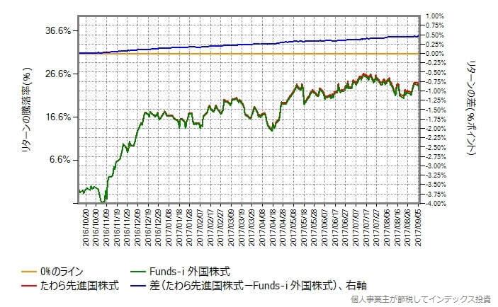 たわら先進国株式 vs Funds-i 外国株式
