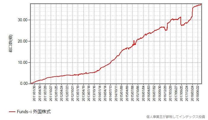Funds-i 外国株式の総口数の変化