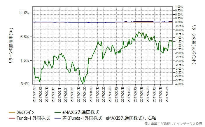 Funds-i 外国株式 vs eMAXIS先進国株式