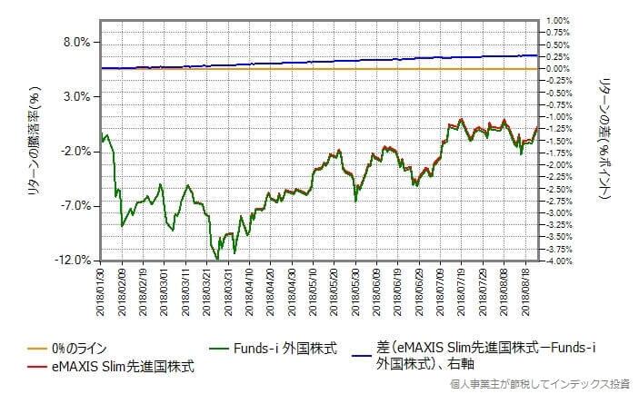 eMAXIS Slim先進国株式 vs Funds-i 外国株式