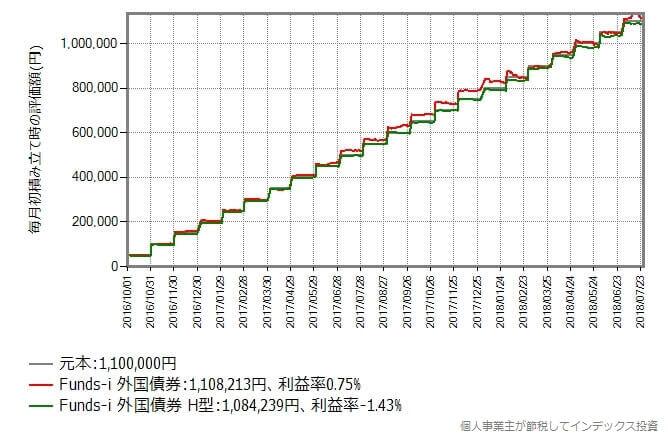 2016年10月から2018年7月まで毎月初に5万円積み立てた時のリターン比較