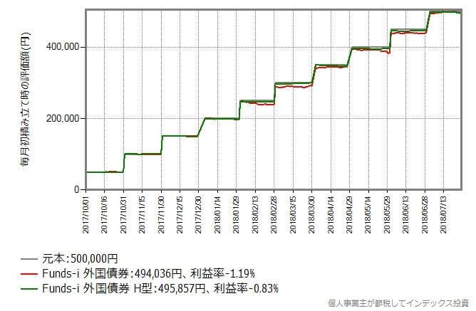 2017年10月から2018年7月まで毎月初に5万円積み立てた時のリターン比較