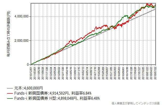 2010年12月から2018年7月まで毎月初に5万円積み立てた時のリターン比較