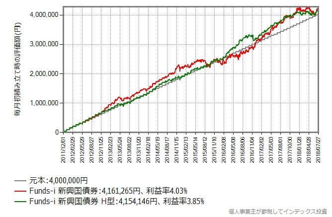 2011年12月から2018年7月まで毎月初に5万円積み立てた時のリターン比較