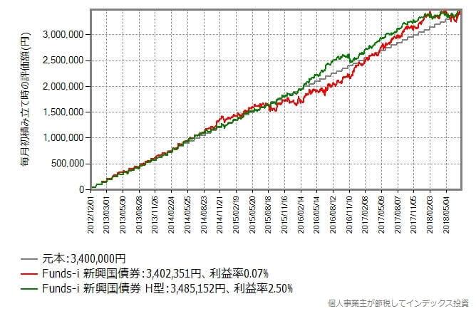 2012年12月から2018年7月まで毎月初に5万円積み立てた時のリターン比較