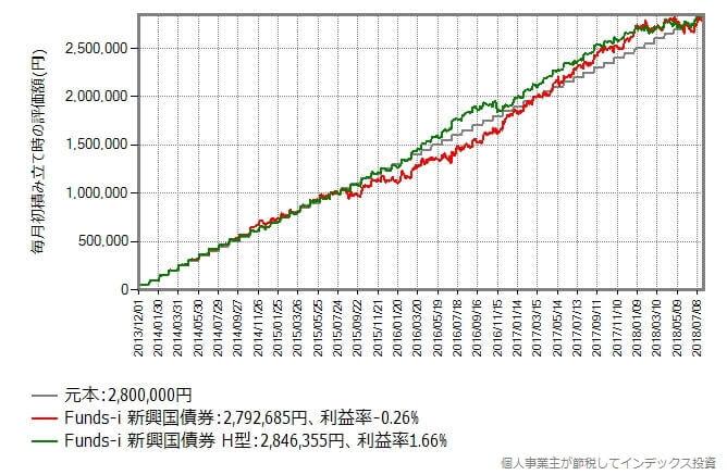 2013年12月から2018年7月まで毎月初に5万円積み立てた時のリターン比較