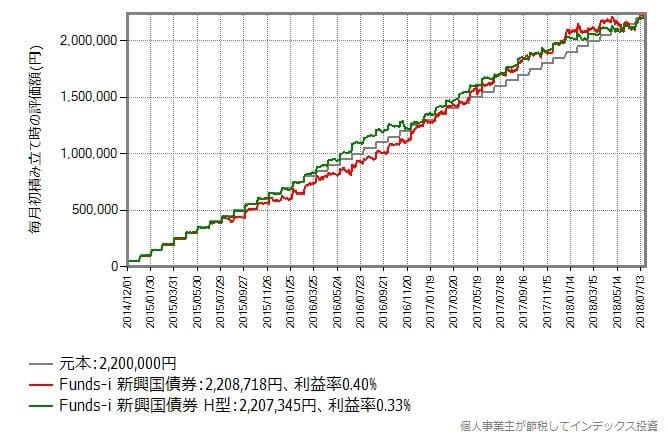 2014年12月から2018年7月まで毎月初に5万円積み立てた時のリターン比較