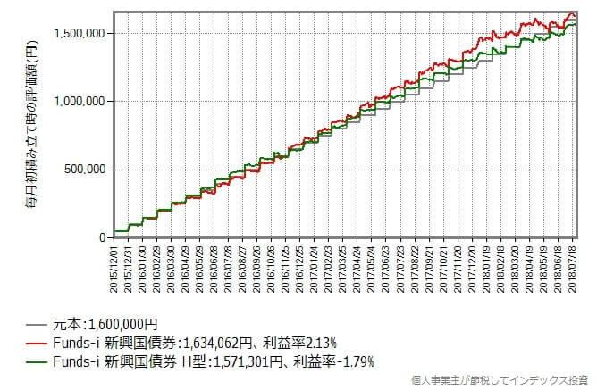 2015年12月から2018年7月まで毎月初に5万円積み立てた時のリターン比較