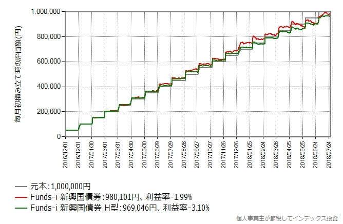 2016年12月から2018年7月まで毎月初に5万円積み立てた時のリターン比較