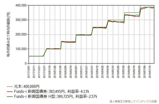 2017年12月から2018年7月まで毎月初に5万円積み立てた時のリターン比較