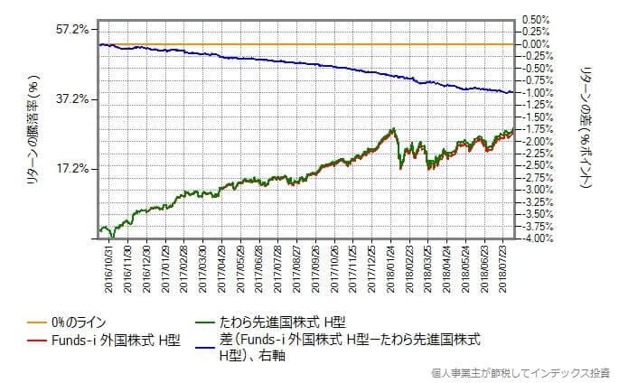 Funds-i 外国株式ヘッジ有りと、たわら先進国株式ヘッジ有りのリターンの差
