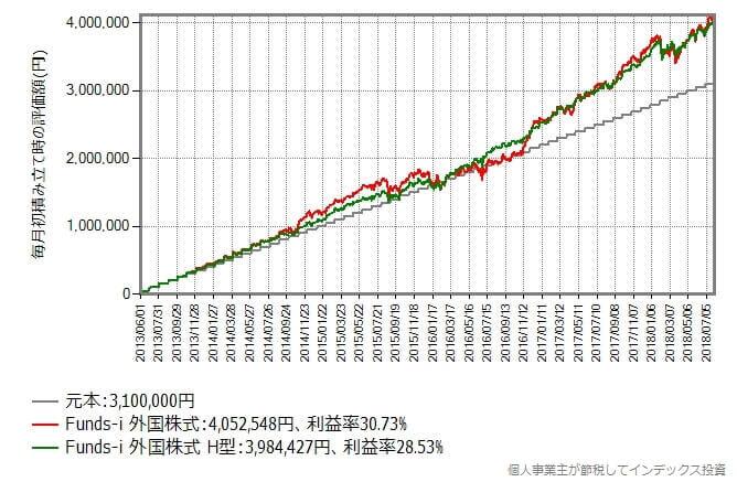 2013年6月から2018年7月まで毎月初に5万円積み立てた時のリターン比較