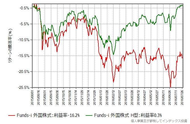 この比較期間の騰落率の変化