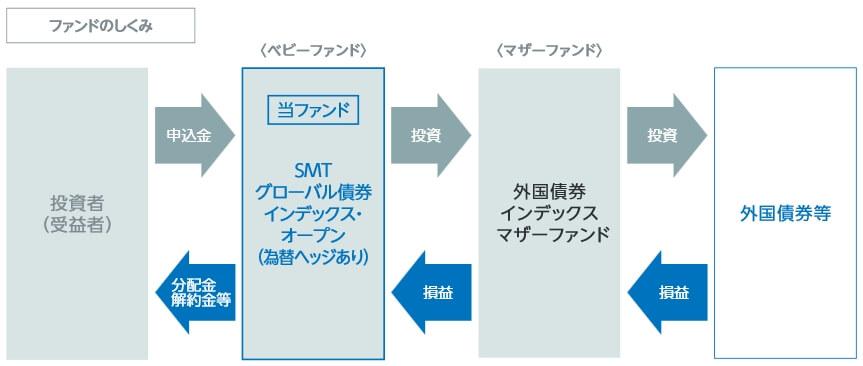 SMT債券インデックスの仕組み