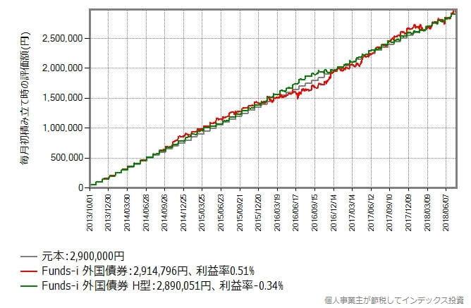 2013年10月から2018年7月まで毎月初に5万円積み立てた時のリターン比較