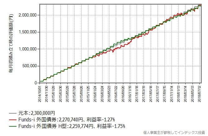 2014年10月から2018年7月まで毎月初に5万円積み立てた時のリターン比較