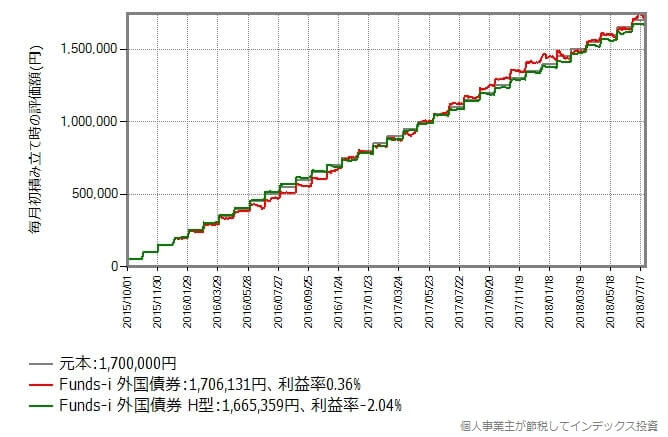 2015年10月から2018年7月まで毎月初に5万円積み立てた時のリターン比較