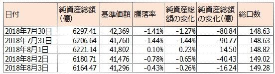 ひふみプラスの最近の純資産総額と基準価額の変化