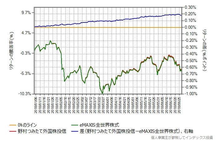 野村つみたて外国株投信とeMAXIS全世界株式のリターン比較